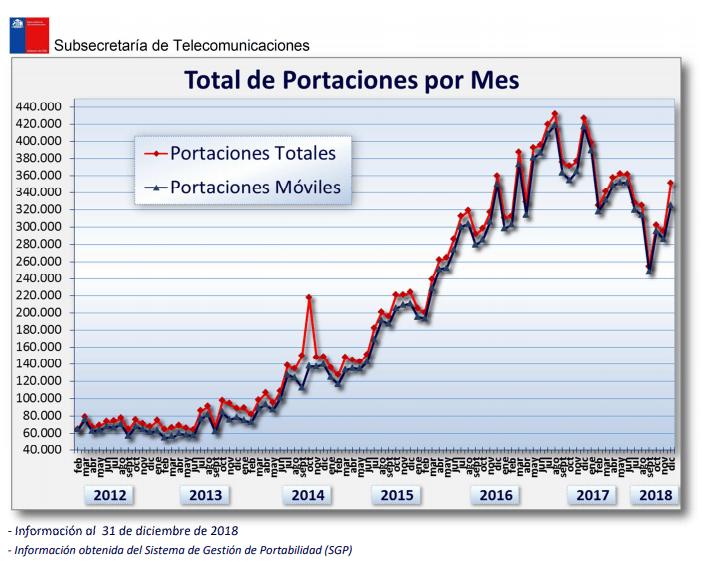 Número total de Portaciones en 2018 según el Reporte de Portabilidad de la Subtel